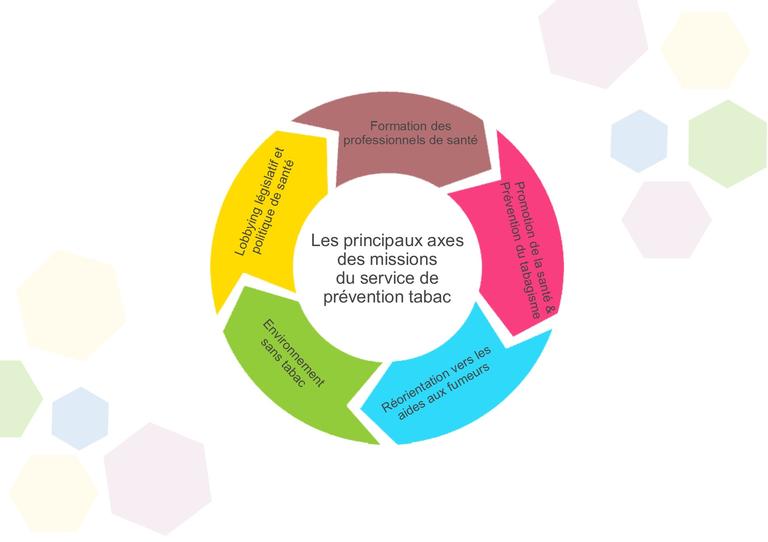 Les principaux axes des missions du service prévention tabac.png