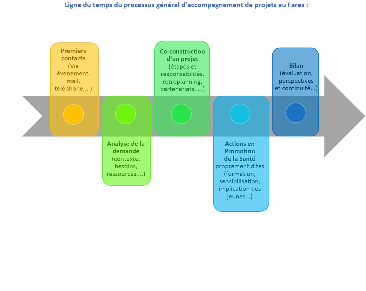 ligne du temps processus accompagnement de projets Fares.png